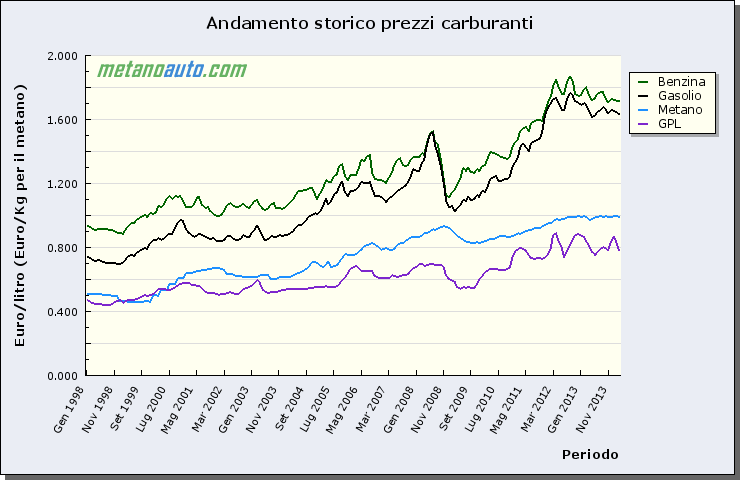 Distributori di metano: a Torino è record